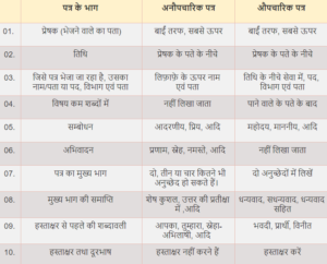 Format of Letter in hindi